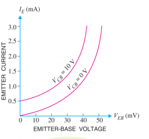 input charcteristics of common base transistor