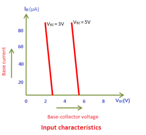 input characteristics