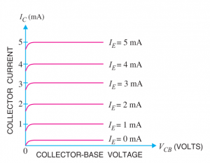 output charcteristics of common base transistor