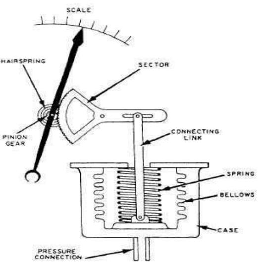 Bellows pressure gauge 2