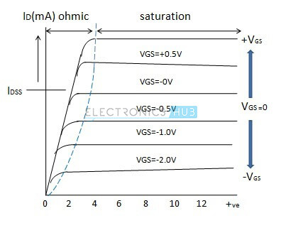 Characteristic-of-depletion-mode-MOSFET