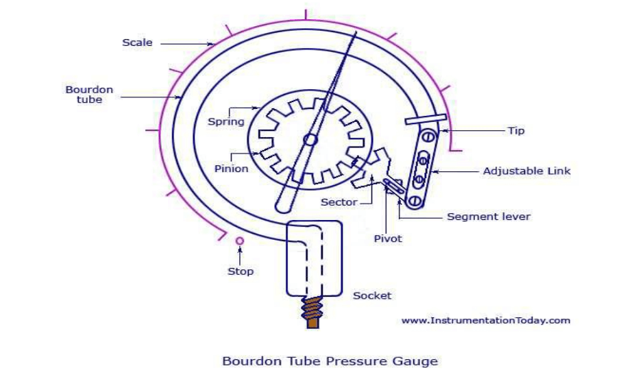 c shape bourden tube