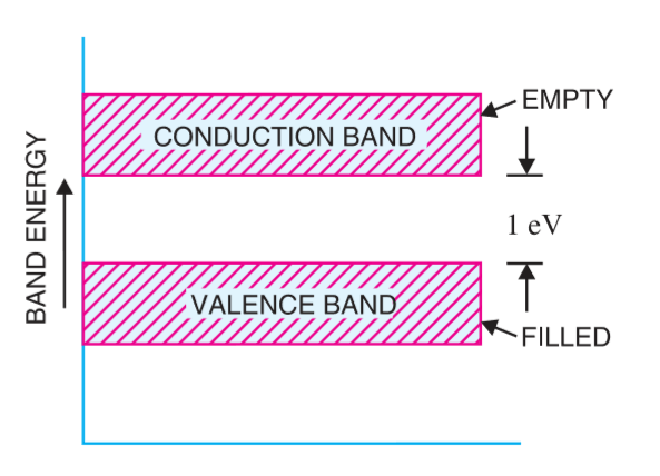 properties of semiconductor -energy band