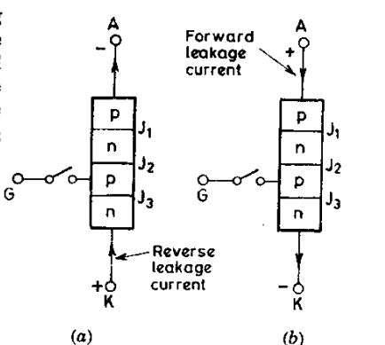 scr forward and reverse bias condition