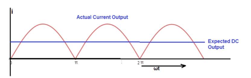 What is Ripple Factor? Ripple factor of Half wave and full wave