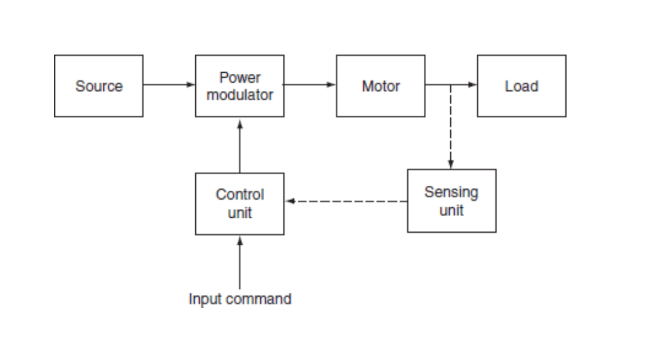 block diagram of electrical drive
