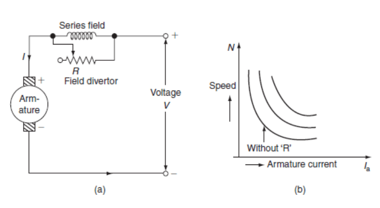 Speed control of dc series motor by field diverter