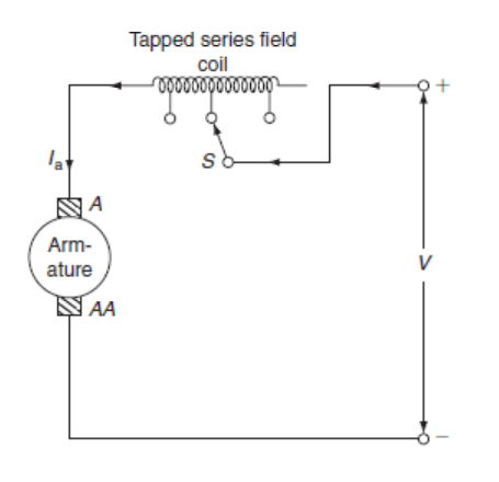 dc series motor speed control using tapping